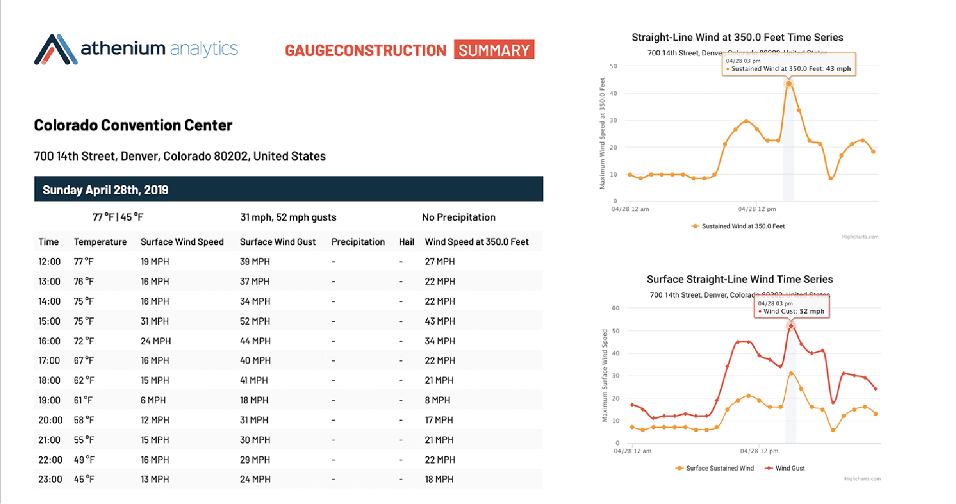 Construction weather risk hourly reports