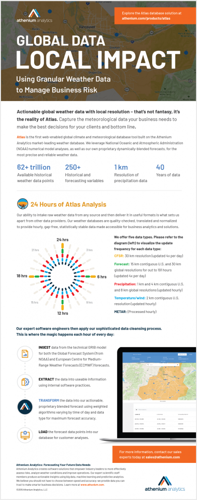 Atlas global weather data sources infographic