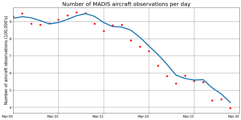 Number of MADIS Aircraft observations per day