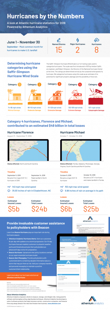 Insurance Hurricane Statistics Infographic from Athenium Analytics