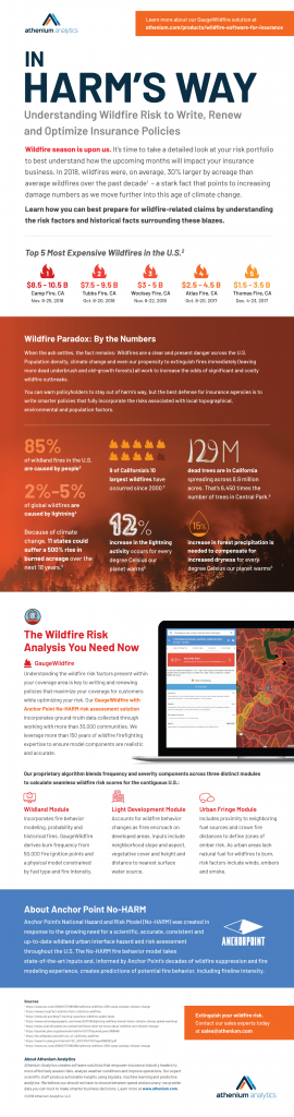 insurance wildfire cost infographic