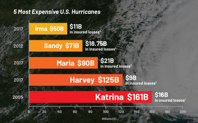 The next big one? Managing hurricane claims coverage now – 5 most expensive U.S. hurricanes infographic