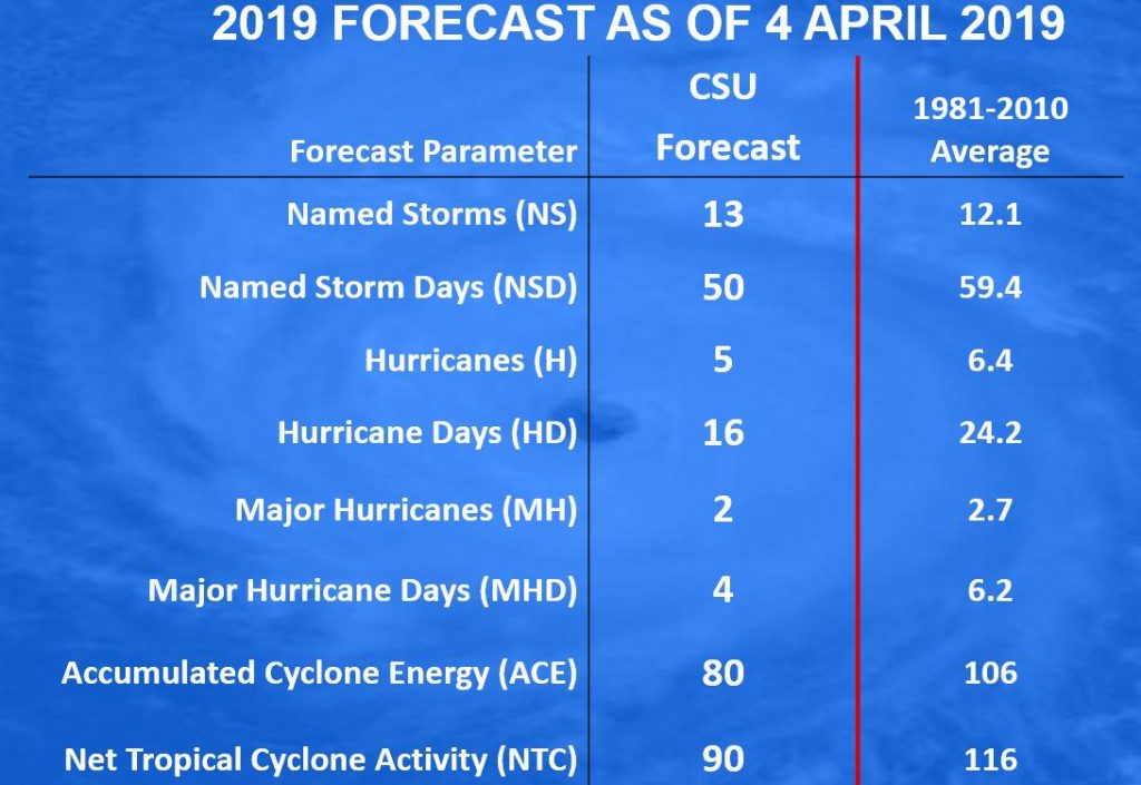 2019 CSU Hurricane Season Forecast