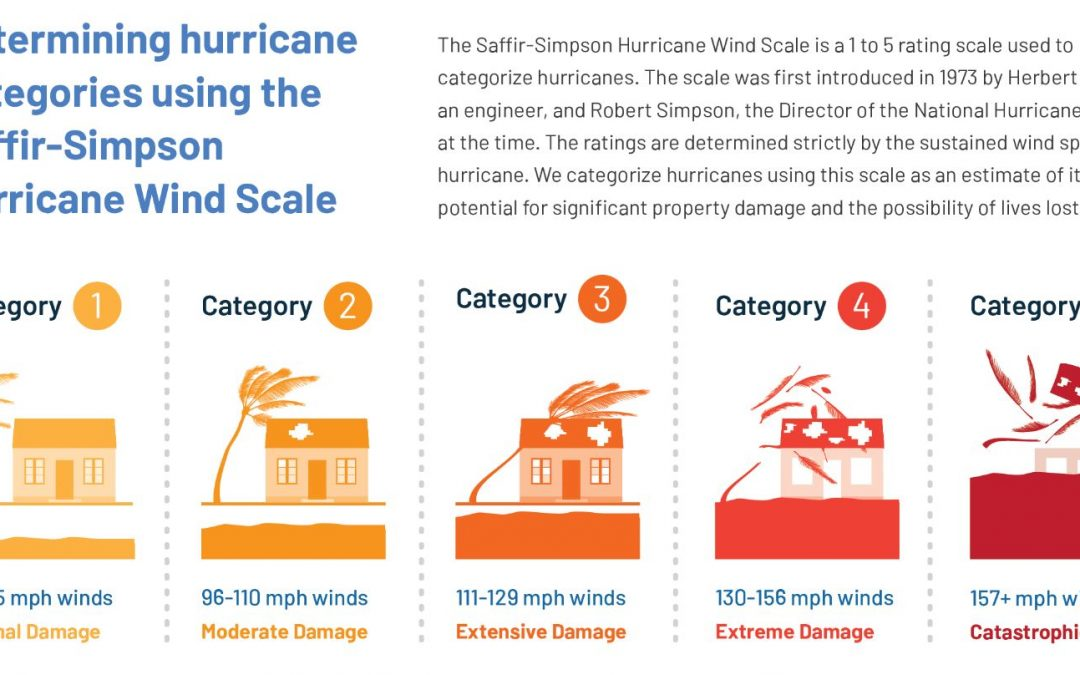 Hurricane Saffir-Simpson Scale