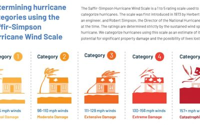 What the 2019 CSU hurricane forecast means for insurance carriers & reinsurers – plus a hurricane stats infographic