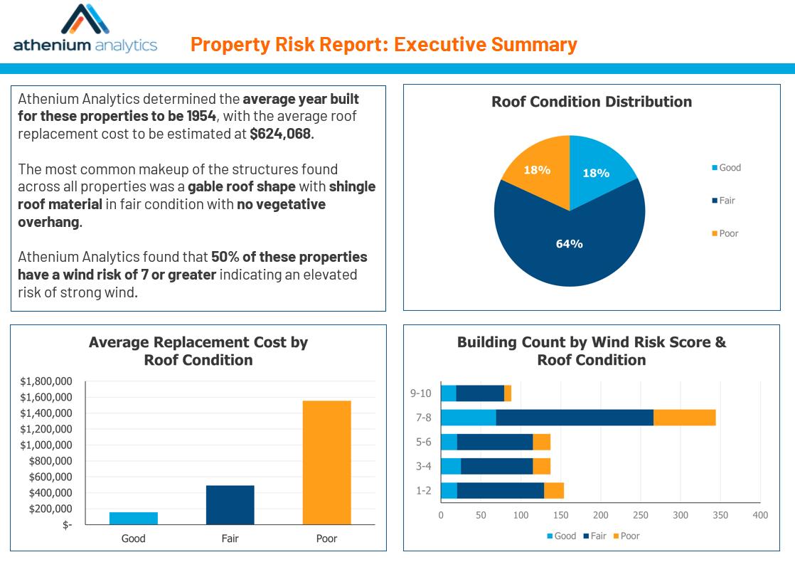 Property risk report summary | Risk analytics
