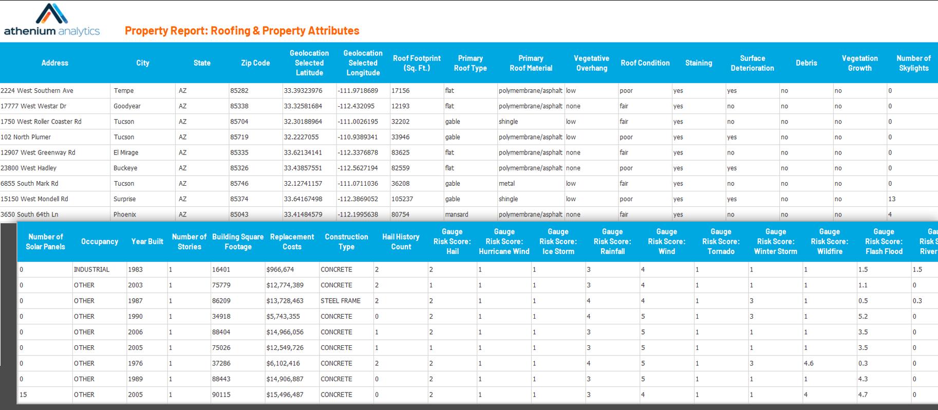 Property risk analytics report from Athenium Analytics